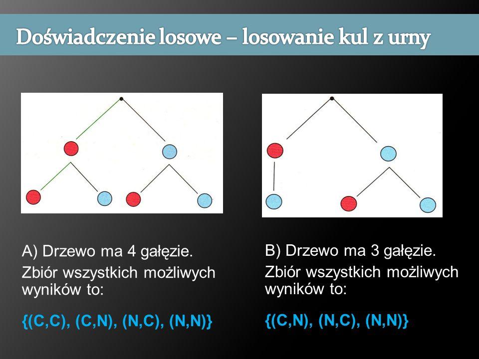 A) Drzewo ma 4 gałęzie. Zbiór wszystkich możliwych wyników to: {(C,C), (C,N), (N,C), (N,N)} B) Drzewo ma 3 gałęzie. Zbiór wszystkich możliwych wyników