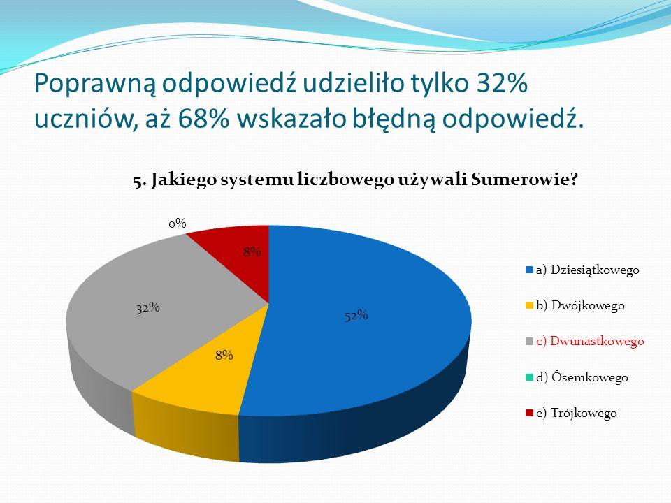 Na to pytanie odpowiedzi były podzielone. Niestety tylko 36% uczniów odpowiedziało poprawnie.