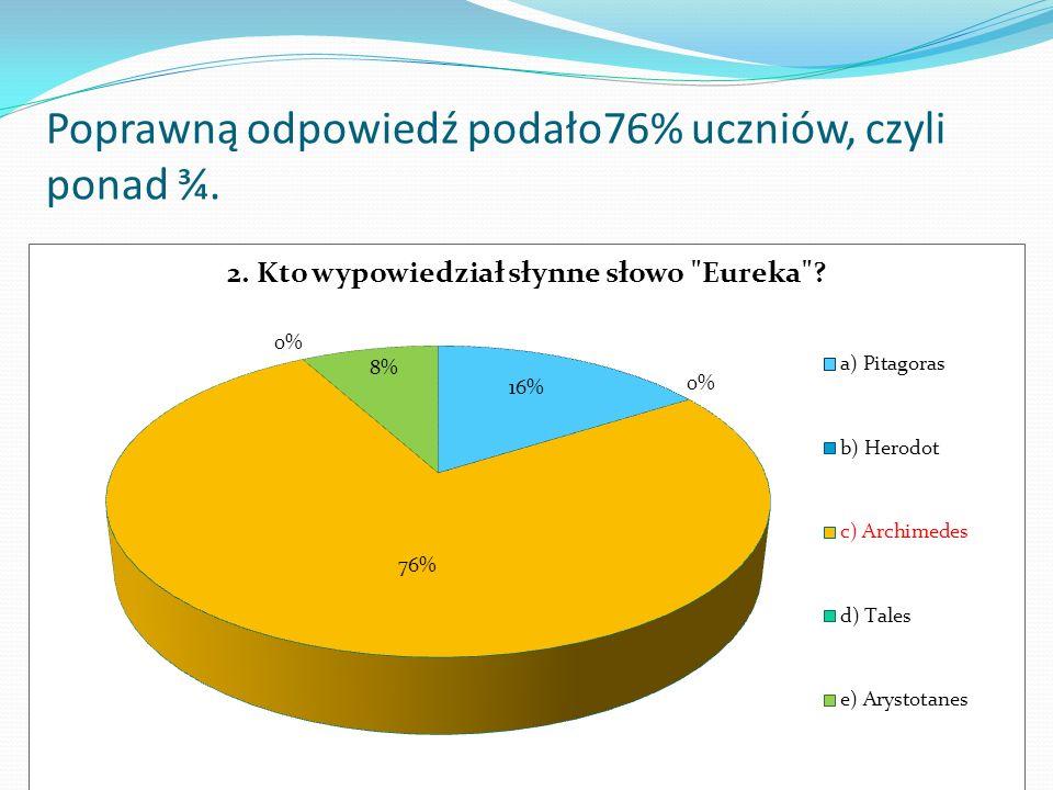 Poprawną odpowiedź podało 52 % osób, czyli ponad połowa. Pozostali wskazali Arystotelesa.