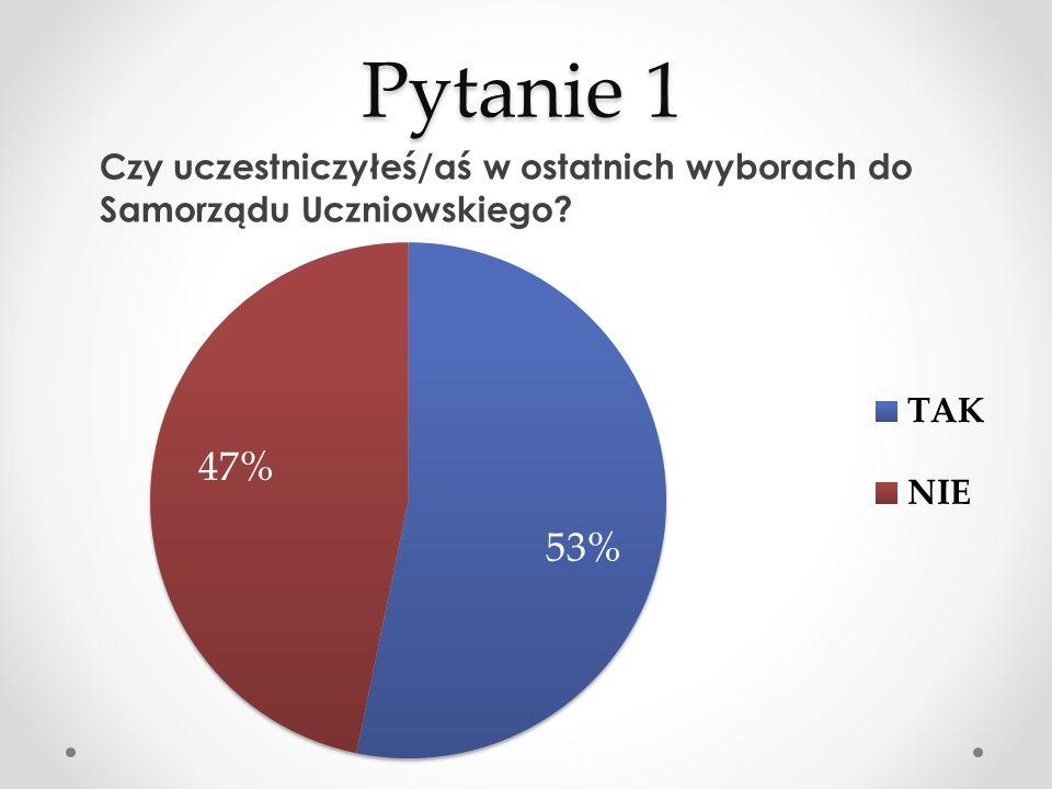 Pytanie 1 Czy uczestniczyłeś/aś w ostatnich wyborach do Samorządu Uczniowskiego?