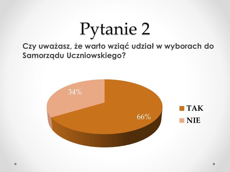 Pytanie 2 Czy uważasz, że warto wziąć udział w wyborach do Samorządu Uczniowskiego?