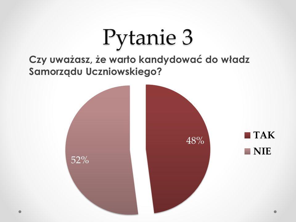 Pytanie 3 Czy uważasz, że warto kandydować do władz Samorządu Uczniowskiego?