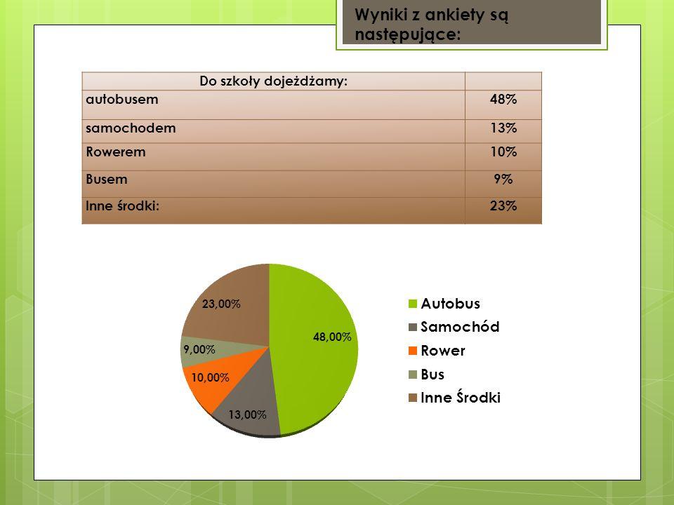 Wyniki z ankiety są następujące: Do szkoły dojeżdżamy: autobusem48% samochodem13% Rowerem10% Busem9% Inne środki:23%