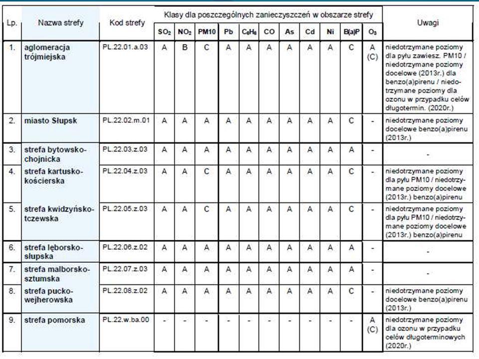Cd. 5. Jak nasza gmina prezentuje się na tle innych powiatów i gmin? Tabela na następnej stronie.