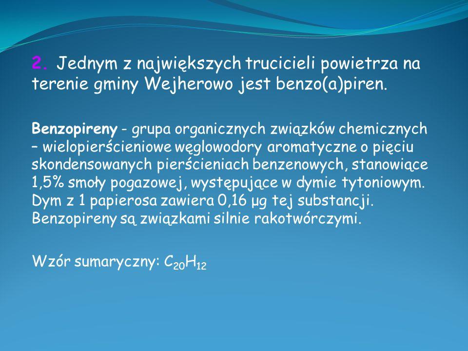 2.Jednym z największych trucicieli powietrza na terenie gminy Wejherowo jest benzo(a)piren.