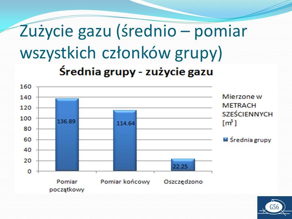 Zużycie gazu (średnio – pomiar wszystkich członków grupy)
