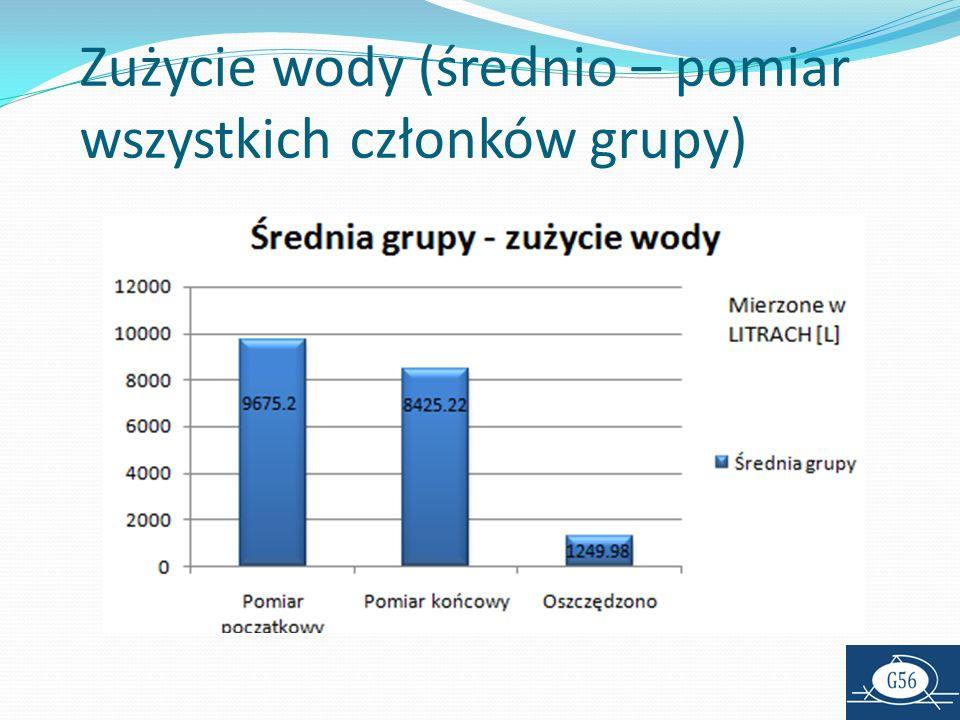 Zużycie wody (średnio – pomiar wszystkich członków grupy)