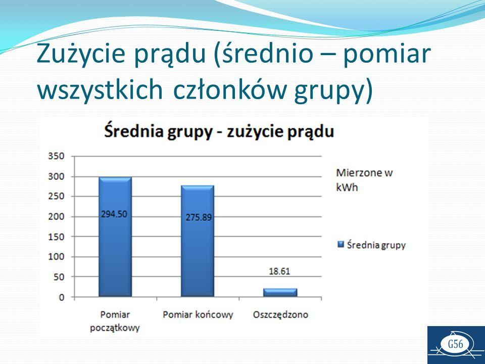 Zużycie prądu (średnio – pomiar wszystkich członków grupy)