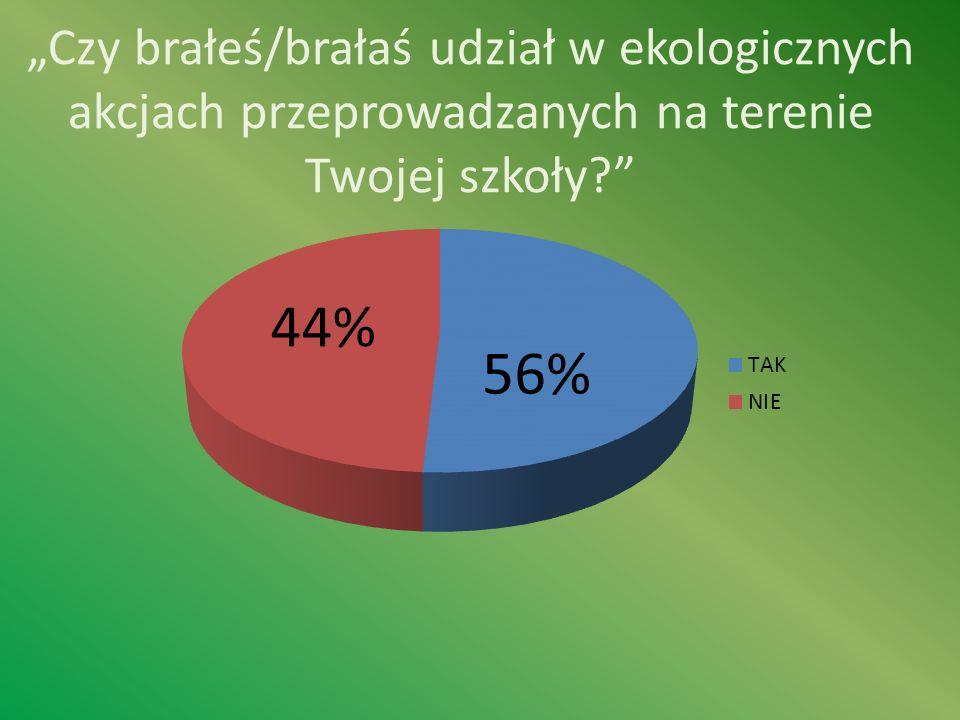 Czy brałeś/brałaś udział w ekologicznych akcjach przeprowadzanych na terenie Twojej szkoły? 44% 56%