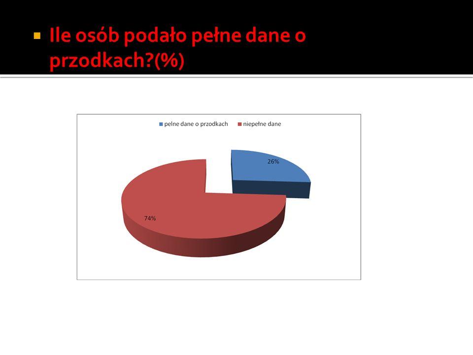 Ile osób podało pełne dane o przodkach?(%)