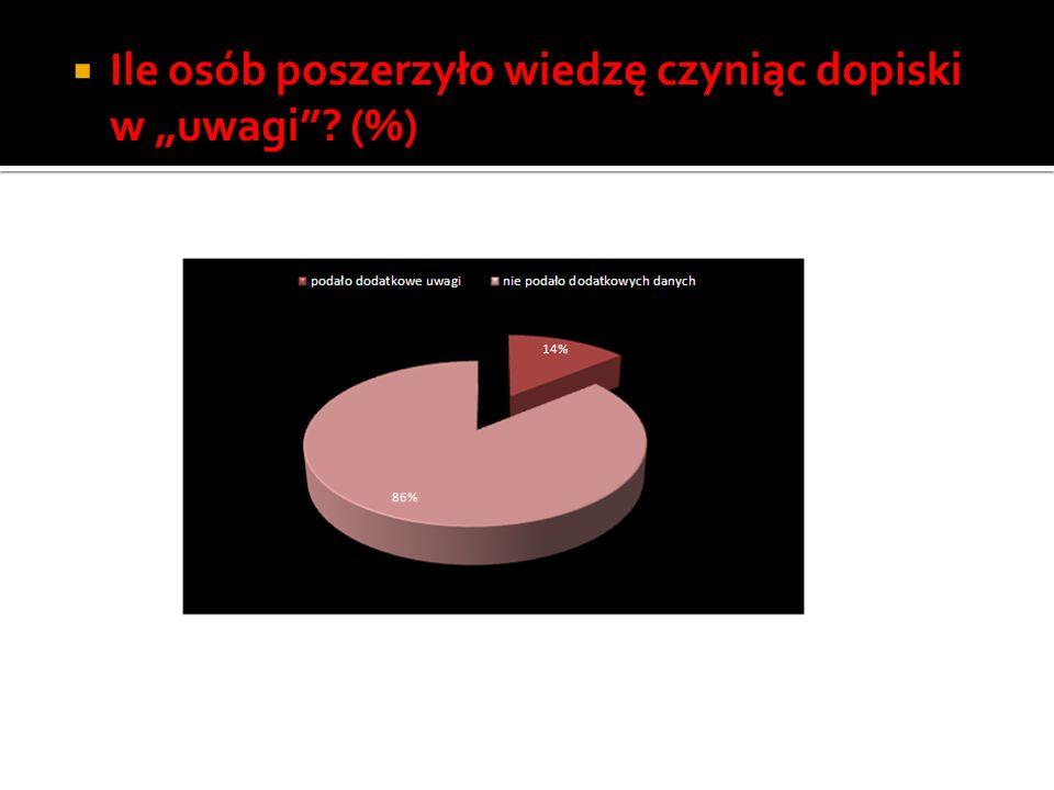 Ile osób poszerzyło wiedzę czyniąc dopiski w uwagi (%)