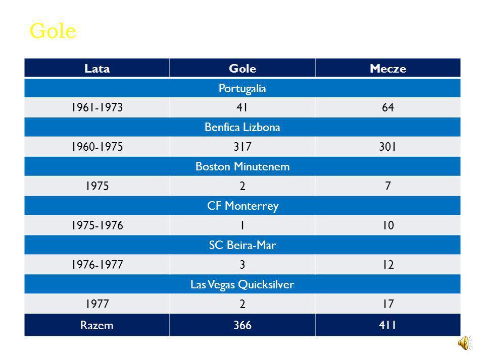 Gole LataGoleMecze Portugalia 1961-19734164 Benfica Lizbona 1960-1975317301 Boston Minutenem 197527 CF Monterrey 1975-1976110 SC Beira-Mar 1976-1977312 Las Vegas Quicksilver 1977217 Razem366411