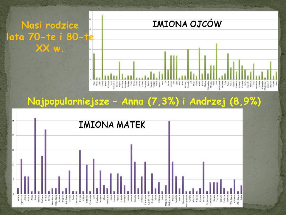 Nasi rodzice lata 70-te i 80-te XX w. IMIONA MATEK Najpopularniejsze – Anna (7,3%) i Andrzej (8,9%) IMIONA OJCÓW