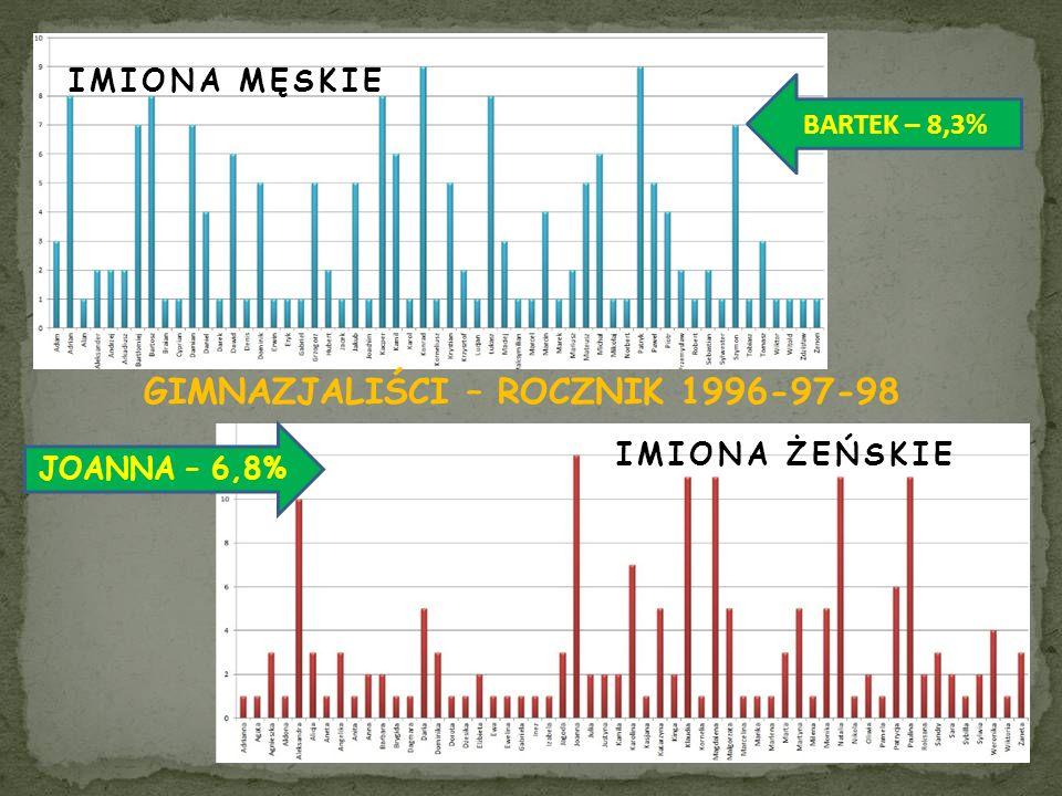 IMIONA ŻEŃSKIE IMIONA MĘSKIE GIMNAZJALIŚCI – ROCZNIK 1996-97-98 BARTEK – 8,3% JOANNA – 6,8%