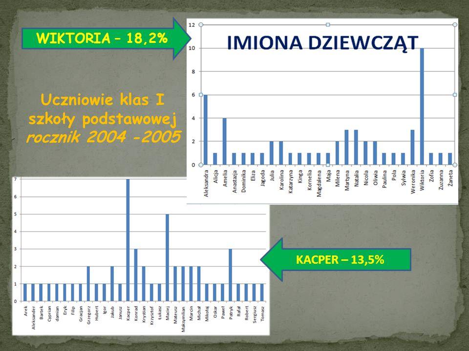 Najpopularniejsze imiona w 2011 roku Julia i Jan – w Warszawie Lena i Szymon - Polska