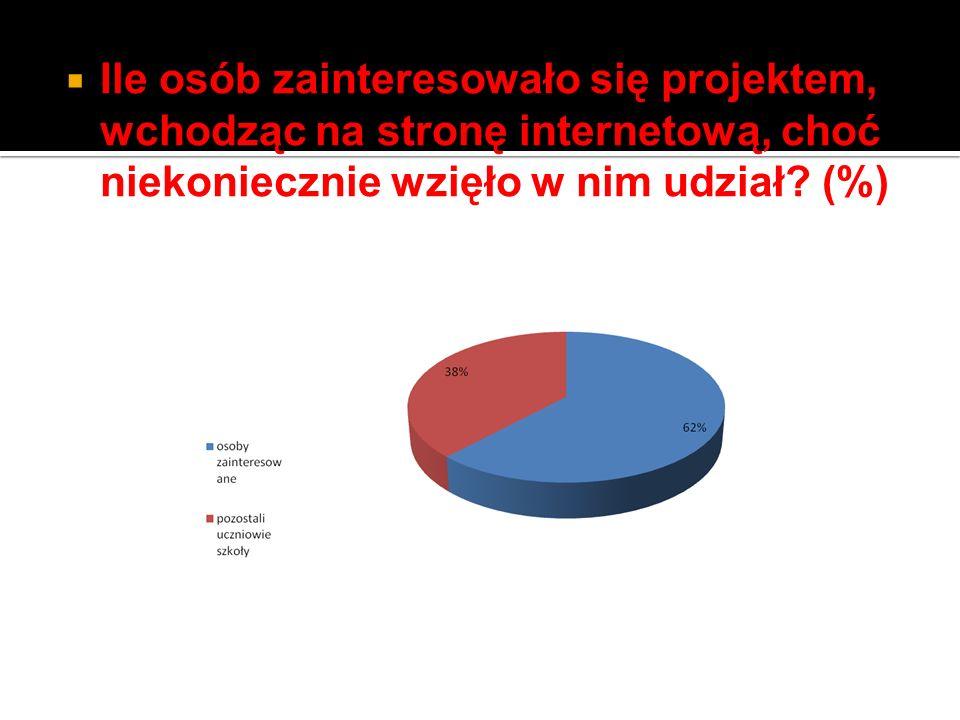 Ile osób zainteresowało się projektem, wchodząc na stronę internetową, choć niekoniecznie wzięło w nim udział.