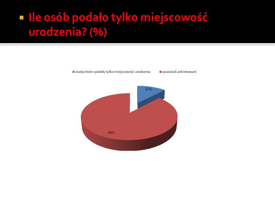 Ile osób podało tylko miejscowość urodzenia (%)