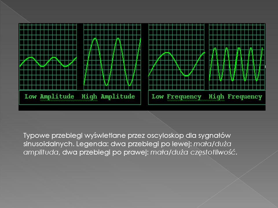 Typowe przebiegi wyświetlane przez oscyloskop dla sygnałów sinusoidalnych. Legenda: dwa przebiegi po lewej: mała/duża amplituda, dwa przebiegi po praw