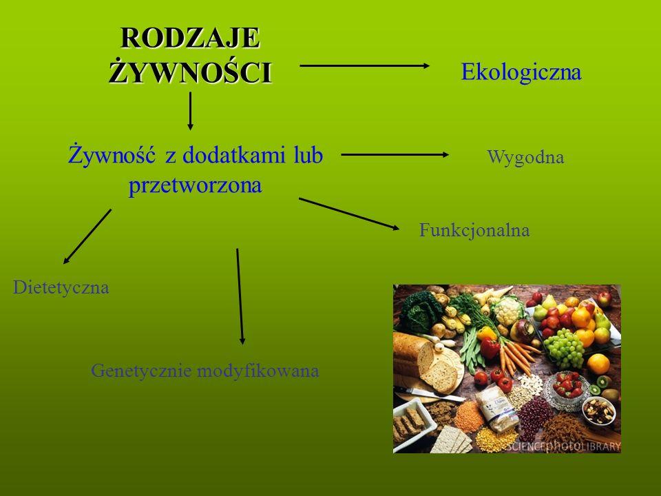 Genetycznie modyfikowana Żywność z dodatkami lub przetworzona Ekologiczna RODZAJE ŻYWNOŚCI Wygodna Funkcjonalna Dietetyczna