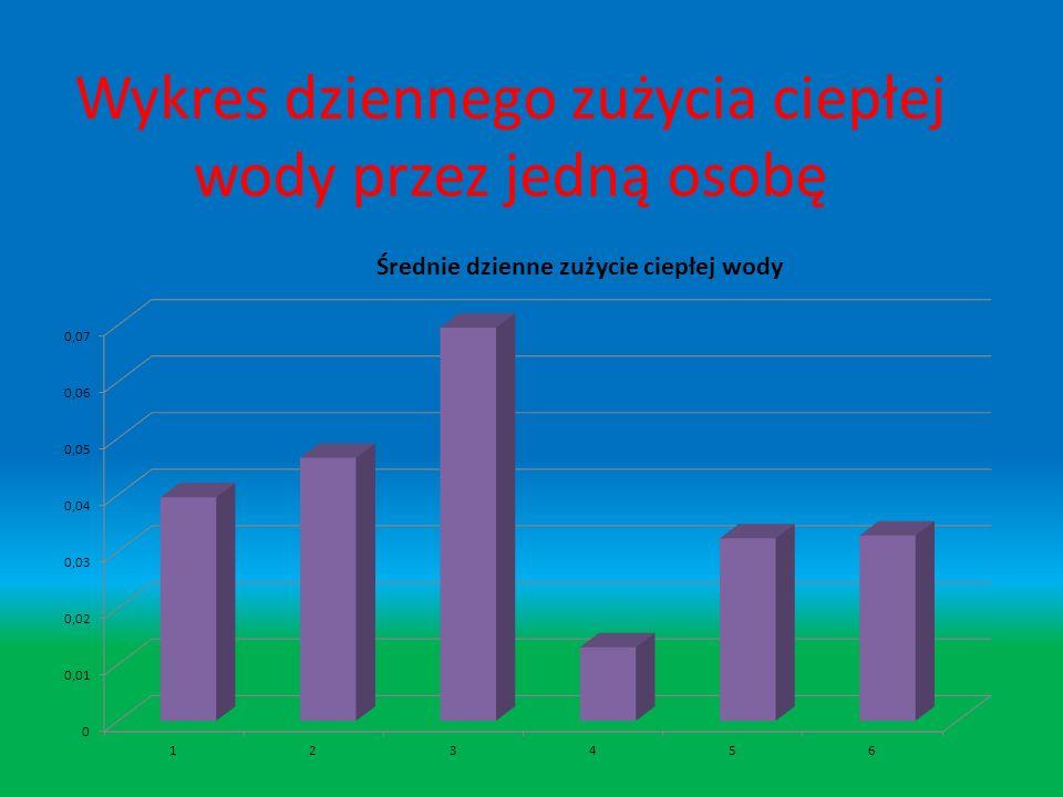 Zużycie ciepłej i zimnej wody w naszej rodzinie Zużycie ciepłej i zimnej wody Ciepła WodaZimna woda Dni Wskaźnik liczbowy Zużycie w jednostkach liczba