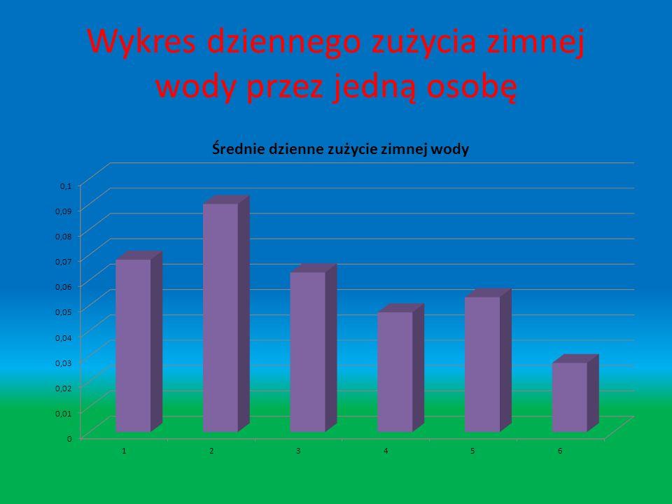 Wykres dziennego zużycia ciepłej wody przez jedną osobę