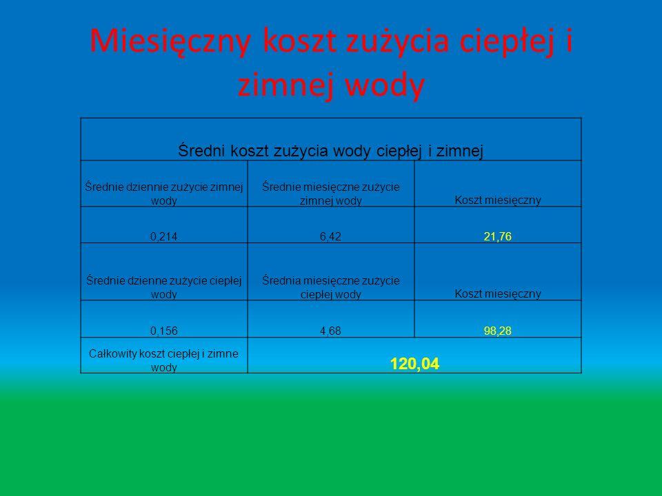 Miesięczny koszt zużycia ciepłej i zimnej wody Średni koszt zużycia wody ciepłej i zimnej Średnie dziennie zużycie zimnej wody Średnie miesięczne zużycie zimnej wodyKoszt miesięczny 0,2146,4221,76 Średnie dzienne zużycie ciepłej wody Średnia miesięczne zużycie ciepłej wodyKoszt miesięczny 0,1564,6898,28 Całkowity koszt ciepłej i zimne wody 120,04