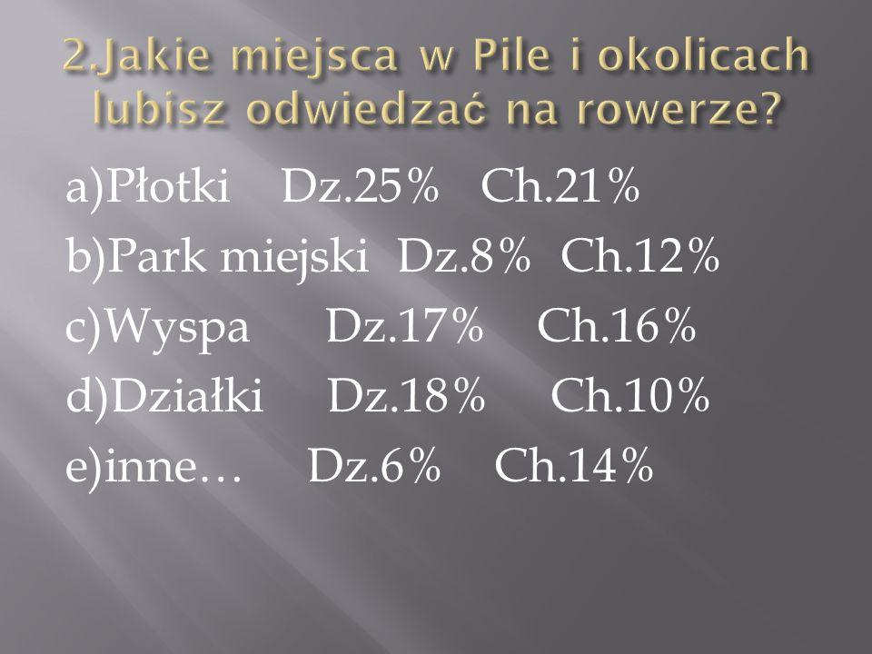 a)Płotki Dz.25% Ch.21% b)Park miejski Dz.8% Ch.12% c)Wyspa Dz.17% Ch.16% d)Działki Dz.18% Ch.10% e)inne… Dz.6% Ch.14%