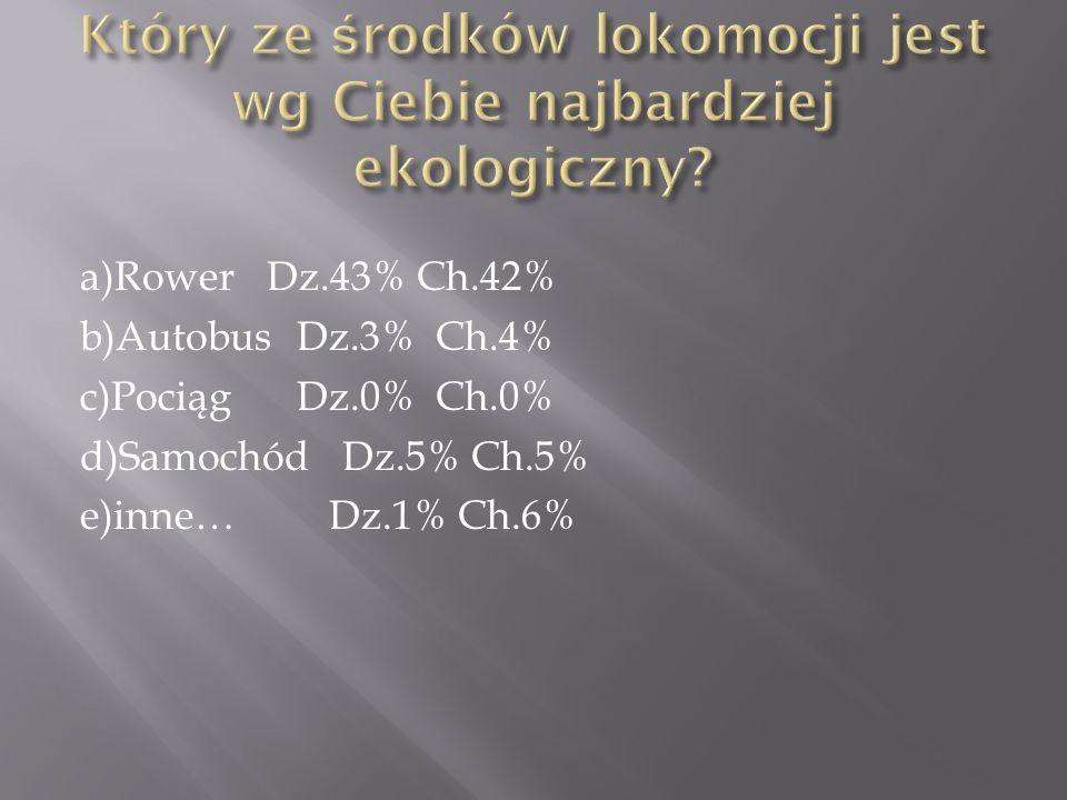 a)Rower Dz.43% Ch.42% b)Autobus Dz.3% Ch.4% c)Pociąg Dz.0% Ch.0% d)Samochód Dz.5% Ch.5% e)inne… Dz.1% Ch.6%