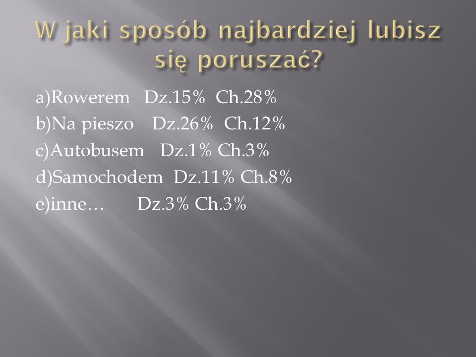 a)Rowerem Dz.15% Ch.28% b)Na pieszo Dz.26% Ch.12% c)Autobusem Dz.1% Ch.3% d)Samochodem Dz.11% Ch.8% e)inne… Dz.3% Ch.3%