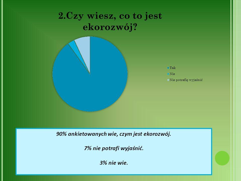 90% ankietowanych wie, czym jest ekorozwój. 7% nie potrafi wyjaśnić. 3% nie wie.