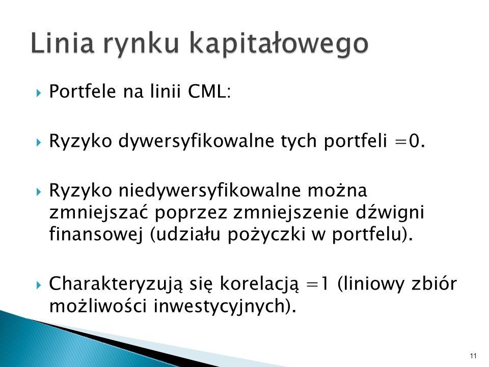 Portfele na linii CML: Ryzyko dywersyfikowalne tych portfeli =0.