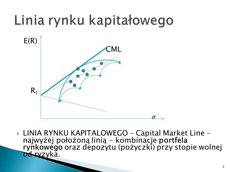 E(R) CML R f σ LINIA RYNKU KAPITALOWEGO – Capital Market Line – najwyżej położoną linią - kombinacje portfela rynkowego oraz depozytu (pożyczki) przy stopie wolnej od ryzyka.