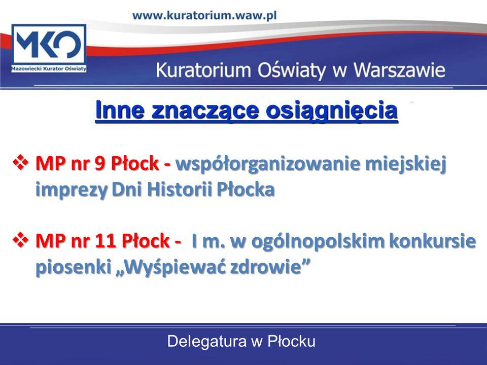 Inne znaczące osiągnięcia MP nr 9 Płock - współorganizowanie miejskiej imprezy Dni Historii Płocka MP nr 9 Płock - współorganizowanie miejskiej imprezy Dni Historii Płocka MP nr 11 Płock - I m.