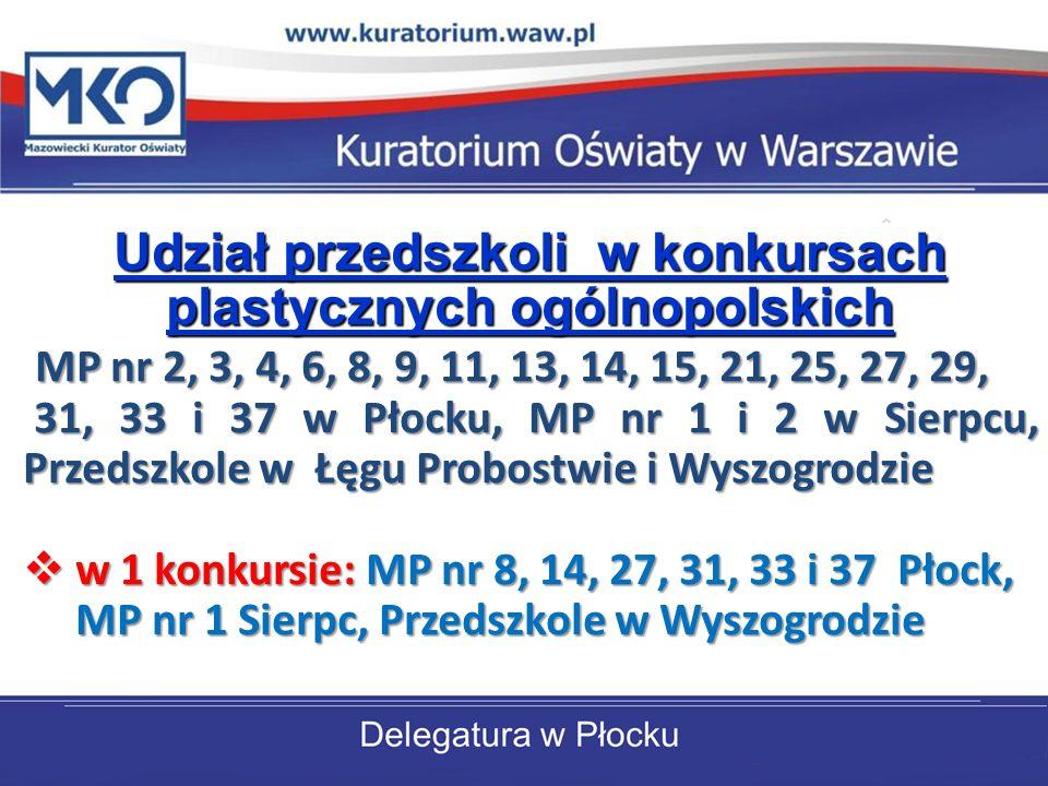 Udział przedszkoli w konkursach plastycznych ogólnopolskich MP nr 2, 3, 4, 6, 8, 9, 11, 13, 14, 15, 21, 25, 27, 29, 31, 33 i 37 w Płocku, MP nr 1 i 2 w Sierpcu, Przedszkole w Łęgu Probostwie i Wyszogrodzie 31, 33 i 37 w Płocku, MP nr 1 i 2 w Sierpcu, Przedszkole w Łęgu Probostwie i Wyszogrodzie w 1 konkursie: MP nr 8, 14, 27, 31, 33 i 37 Płock, w 1 konkursie: MP nr 8, 14, 27, 31, 33 i 37 Płock, MP nr 1 Sierpc, Przedszkole w Wyszogrodzie MP nr 1 Sierpc, Przedszkole w Wyszogrodzie