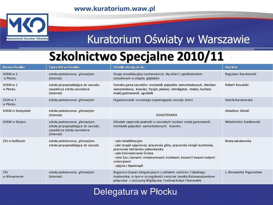Szkolnictwo Specjalne 2010/11 Nazwa Ośrodka Typy szkół w Ośrodku Ośrodki oferują m. in.: Dyrektor SOSW nr 1 w Płocku w Płocku szkoła podstawowa, gimna