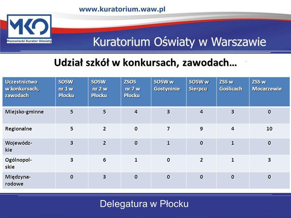 Udział szkół w konkursach, zawodach… Uczestnictwo w konkursach, zawodach SOSW nr 1 w Płocku SOSW nr 2 w Płocku nr 2 w PłockuZSOS nr 7 w Płocku nr 7 w