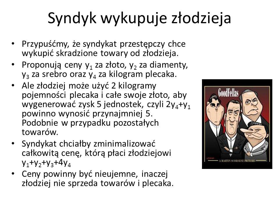 Przykład problemu dualnego: Problem syndyka Problem syndyka można zatem przedstawić następująco: min p.w.