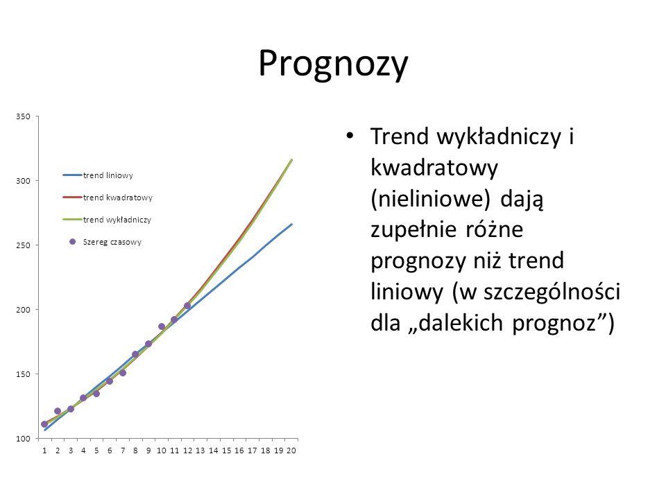 Prognozy Trend wykładniczy i kwadratowy (nieliniowe) dają zupełnie różne prognozy niż trend liniowy (w szczególności dla dalekich prognoz)