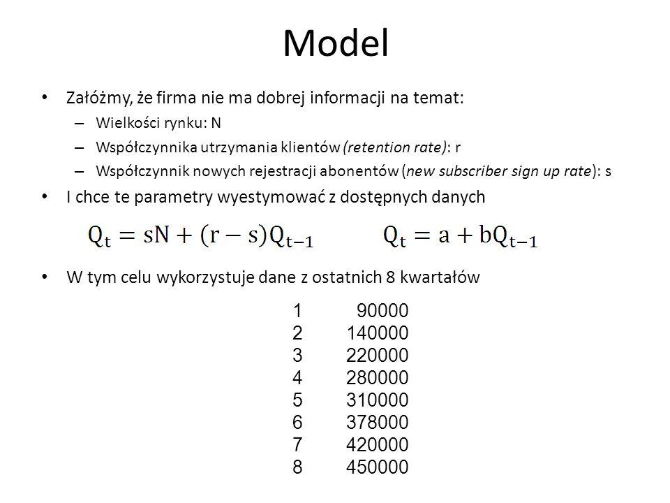 Model Załóżmy, że firma nie ma dobrej informacji na temat: – Wielkości rynku: N – Współczynnika utrzymania klientów (retention rate): r – Współczynnik