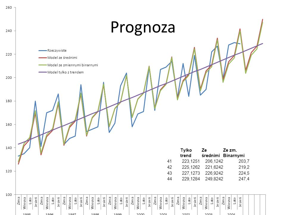 Prognoza Tylko trend Ze średnimi Ze zm. Binarnymi 41223,1251206,1242203,7 42225,1262221,6242219,2 43227,1273226,9242224,5 44229,1284249,8242247,4