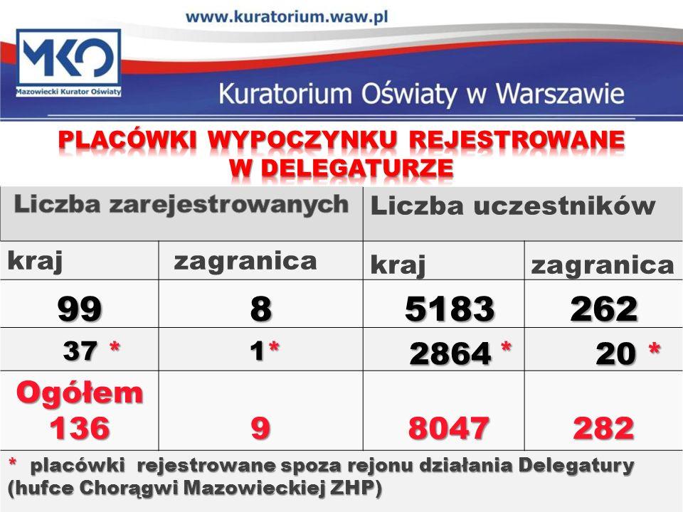 Delegatura w Płocku KONTROLA PLACÓWEK WYPOCZYNKU