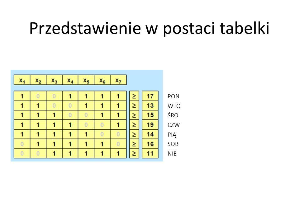 Przedstawienie w postaci tabelki PON WTO ŚRO CZW PIĄ SOB NIE