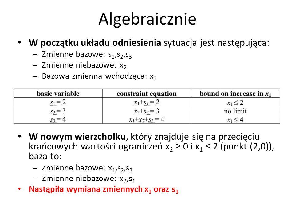 Algebraicznie W początku układu odniesienia sytuacja jest następująca: – Zmienne bazowe: s 1,s 2,s 3 – Zmienne niebazowe: x 2 – Bazowa zmienna wchodzą