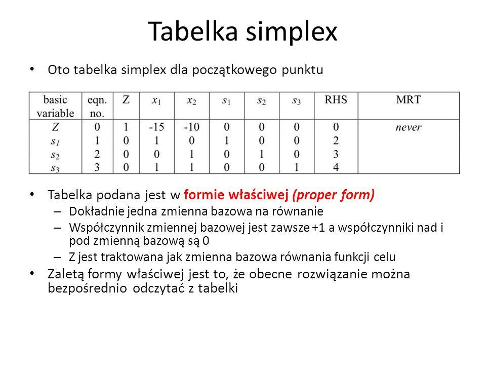 Tabelka simplex Oto tabelka simplex dla początkowego punktu Tabelka podana jest w formie właściwej (proper form) – Dokładnie jedna zmienna bazowa na r