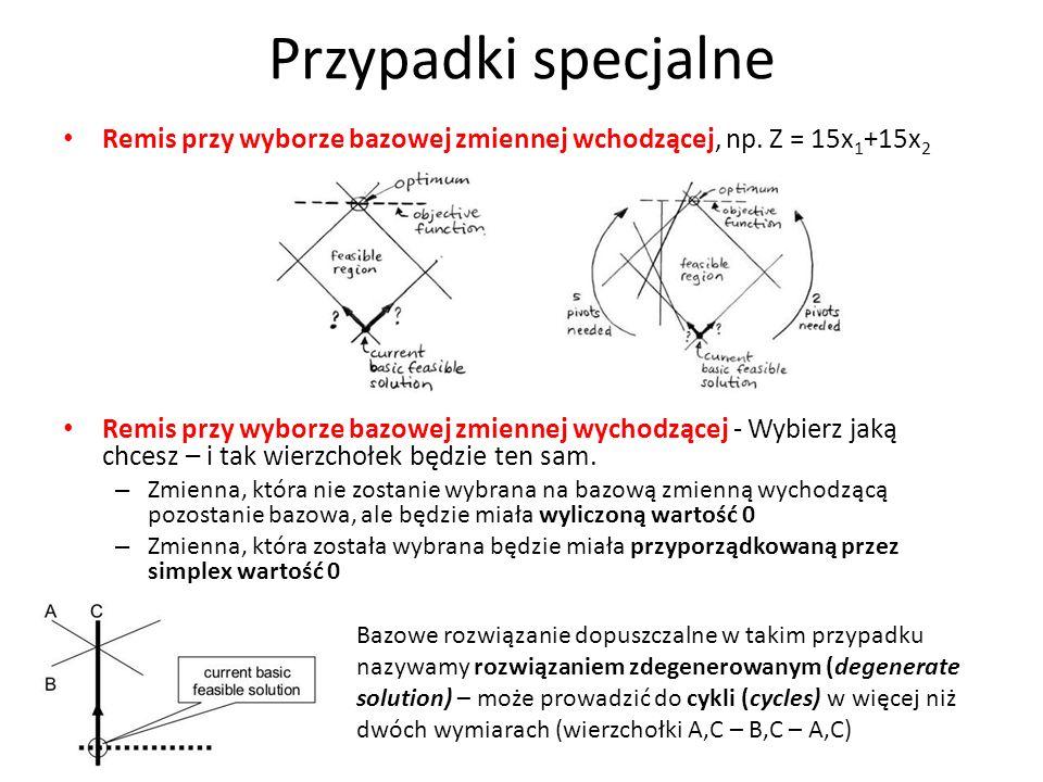 Przypadki specjalne Remis przy wyborze bazowej zmiennej wchodzącej, np. Z = 15x 1 +15x 2 Remis przy wyborze bazowej zmiennej wychodzącej - Wybierz jak