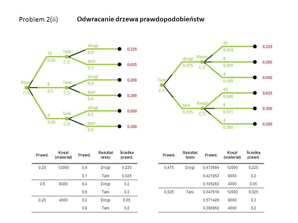Problem 2(ii) Odwracanie drzewa prawdopodobieństw Prawd.