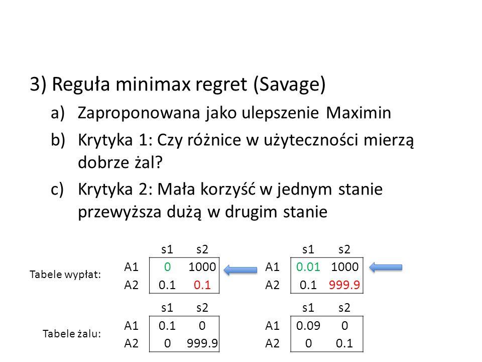 3) Reguła minimax regret (Savage) a)Zaproponowana jako ulepszenie Maximin b)Krytyka 1: Czy różnice w użyteczności mierzą dobrze żal? c)Krytyka 2: Mała
