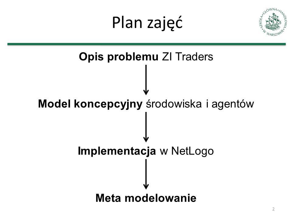 Plan zajęć 2 Opis problemu ZI Traders Model koncepcyjny środowiska i agentów Implementacja w NetLogo Meta modelowanie
