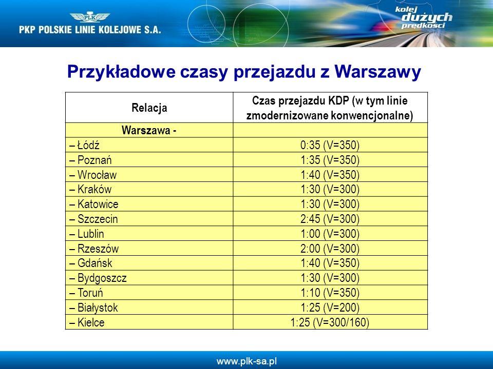 www.plk-sa.pl Relacja Czas przejazdu KDP (w tym linie zmodernizowane konwencjonalne) Warszawa - – Łódź0:35 (V=350) – Poznań1:35 (V=350) – Wrocław1:40
