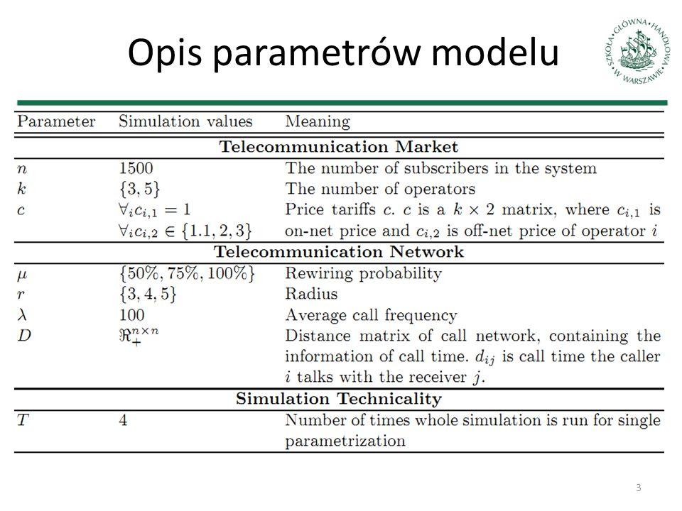 Analiza wrażliwości Zestaw (wektor) parametrów α względem którego przeprowadzamy analizę wrażliwości Wynikiem symulacji jest zmienna losowa X (α X), którą poznajemy przez wielokrotną realizację, tj.